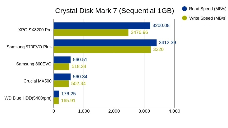 crystal disk mark sequential