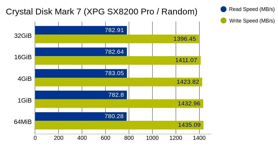 xpg sx8200 pro random