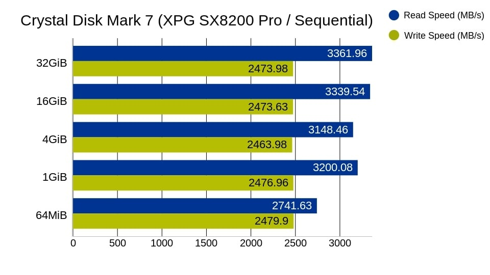 xpg sx8200 pro sequential