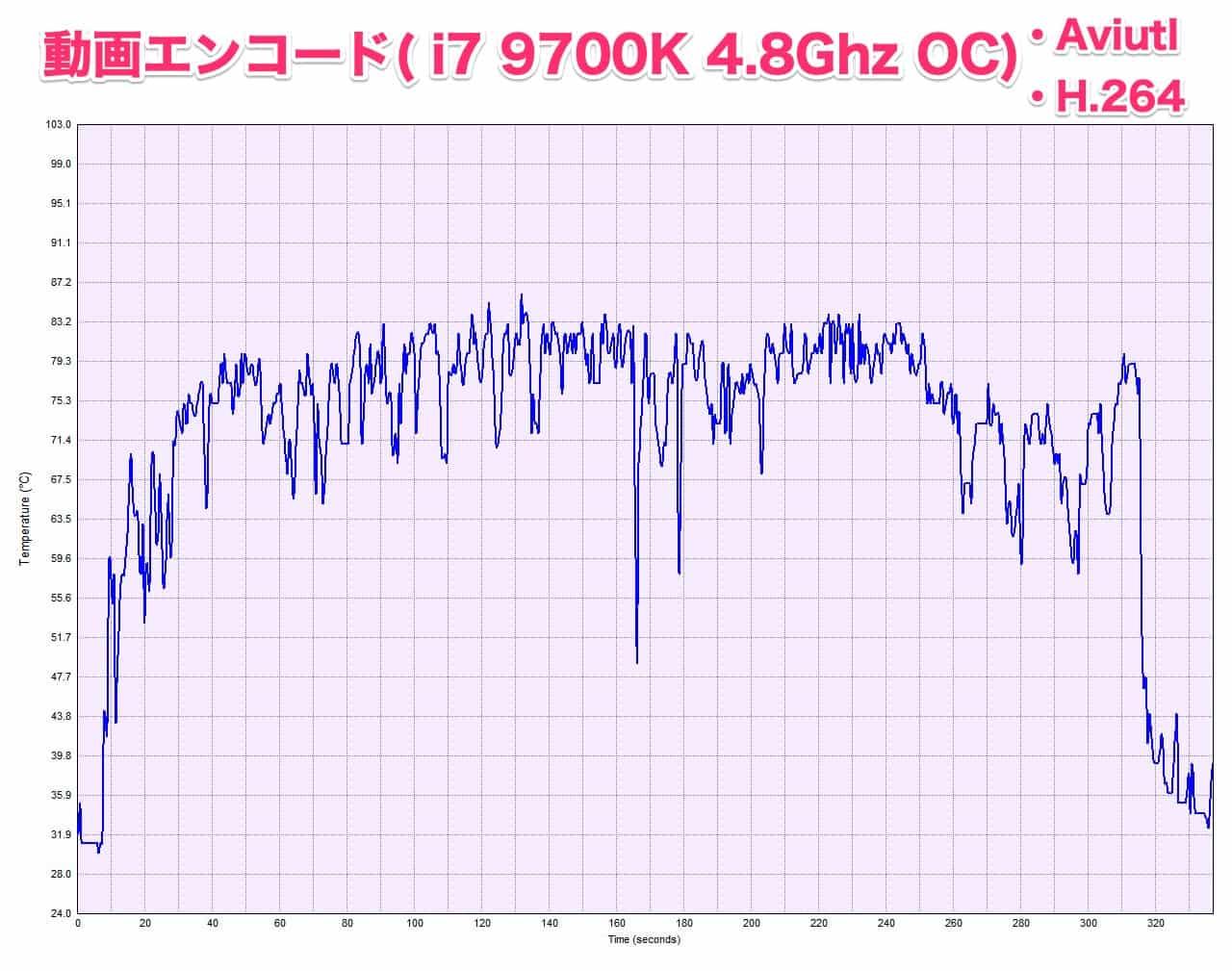 aviutl-h.264-i7-9700k-OC-4.8Ghz