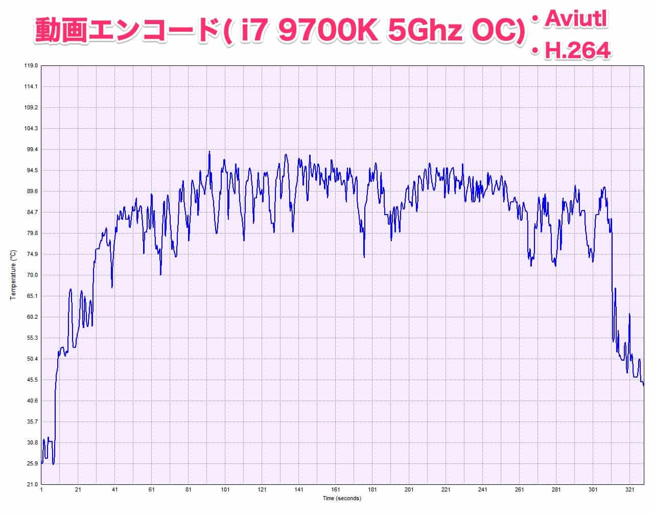aviutl-h.264-i7-9700k-OC-5.0Ghz