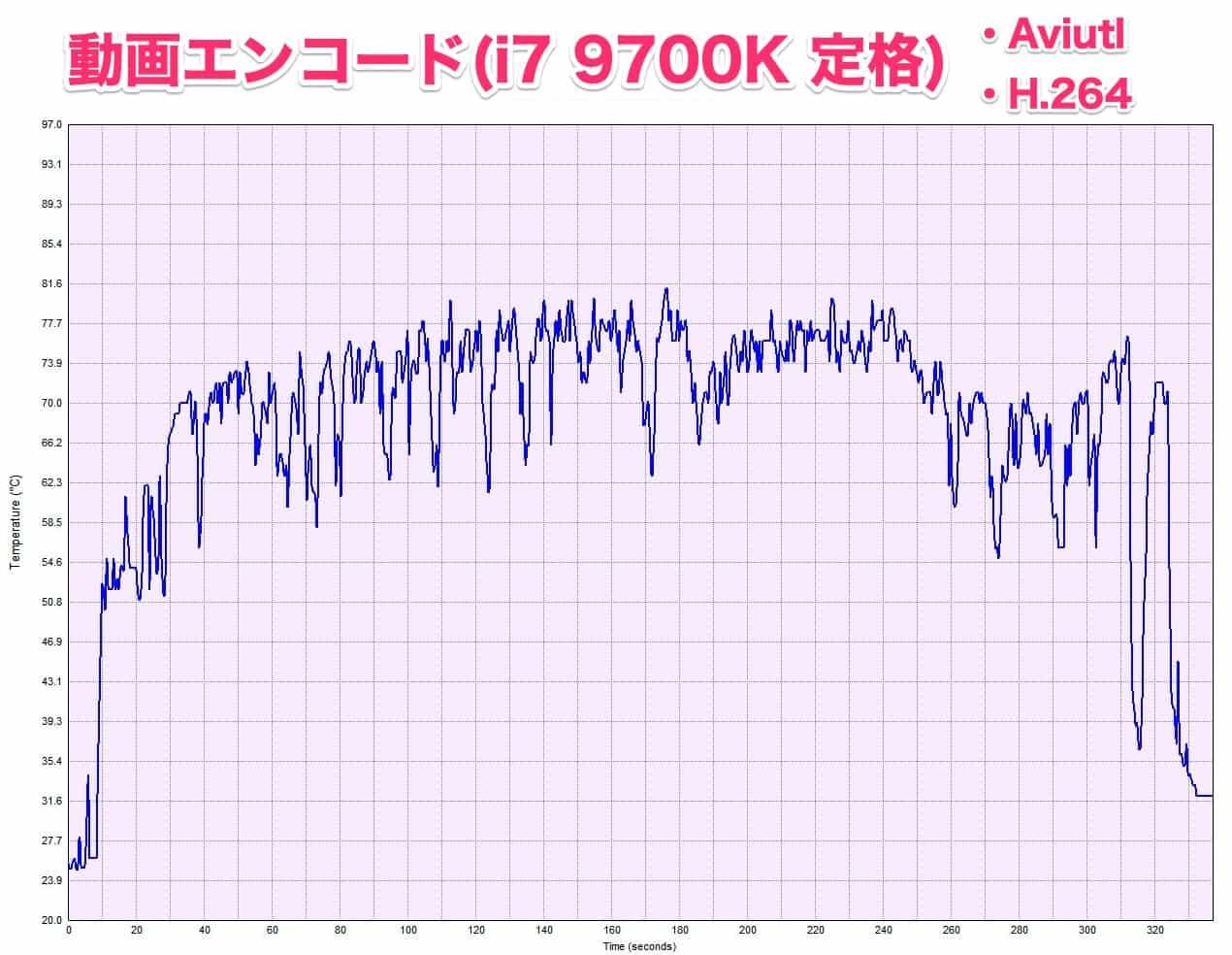 aviutl-h.264-i7-9700k