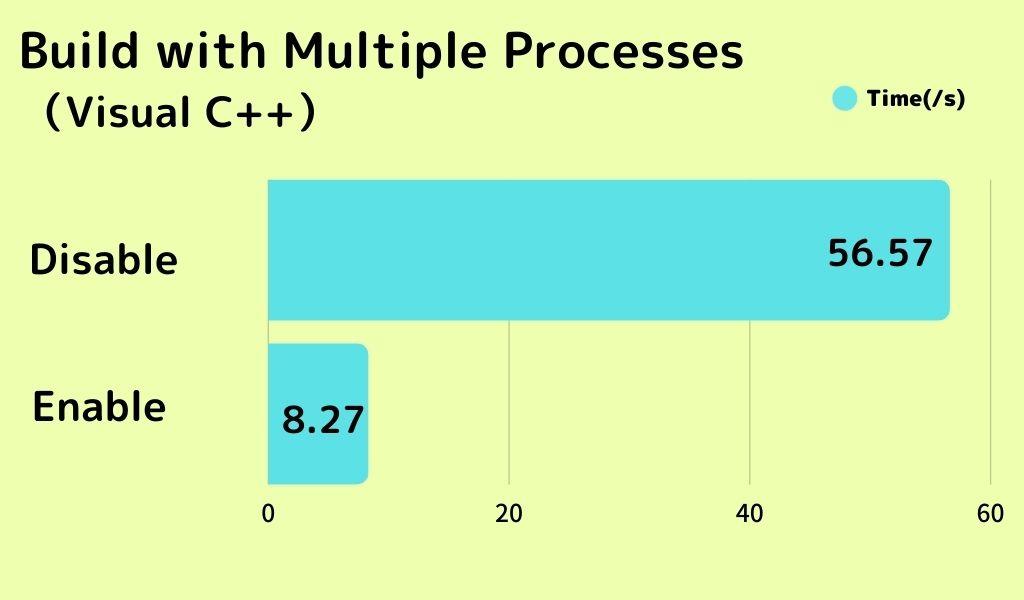 multi process build